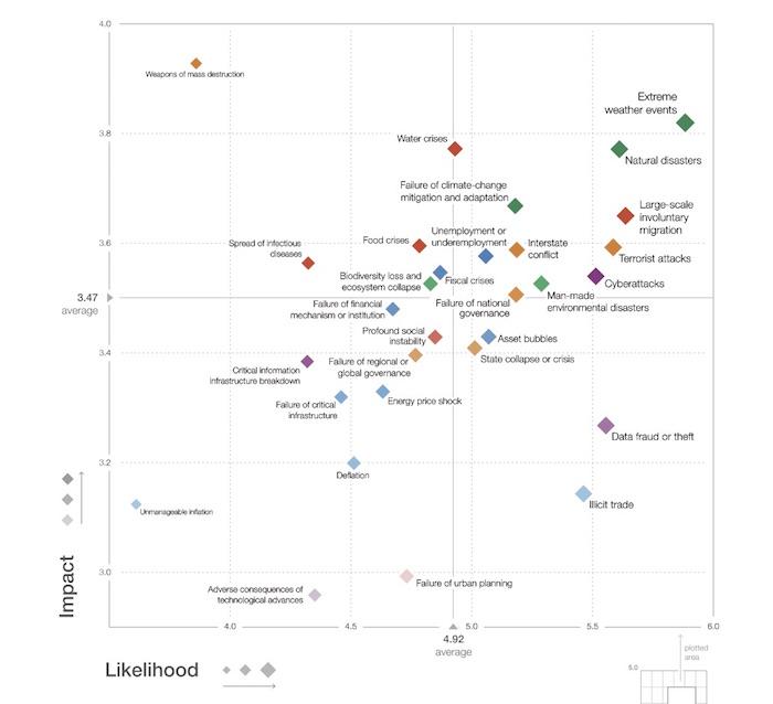 Dans le carré en haut à droite, les événements climatiques extrêmes, les désastres naturels et les «<small class=