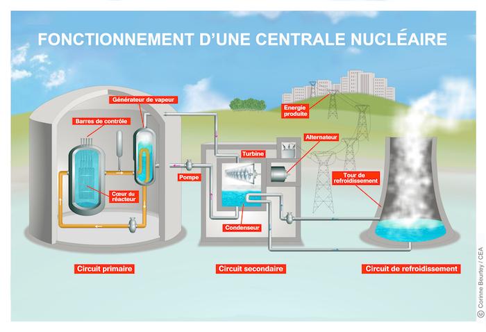 Sept r acteurs nucl aires autoris s red marrer malgr for Comment se servir d une centrale vapeur