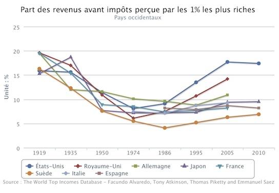 Depuis 1986 La Part Du Revenu Global Prise Par Les Plus Riches A