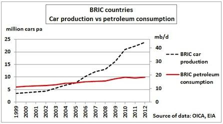 autos_et_petrole_2_v_1-b76aa dans Economie