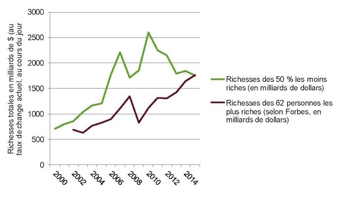 62 personnes possèdent autant que la moitié des habitants de la planète Richesse_des_62_les_plus_riches_v_1-b41a9