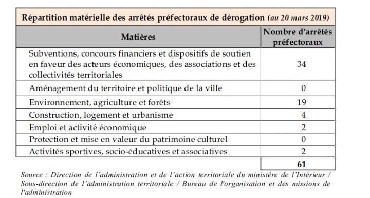 ÉCOLOGIE, ÉTAT, CAPITALISME VERT (et coronavirus) Derogation_rapport_senatorial-396d6